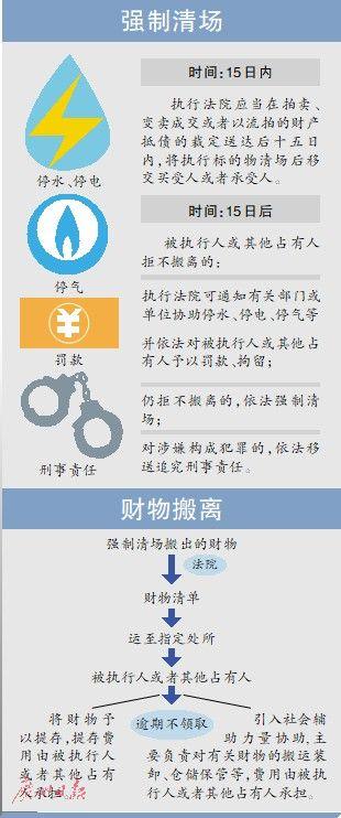 广东:司法拍卖房15天内需清场移交-中国网地产