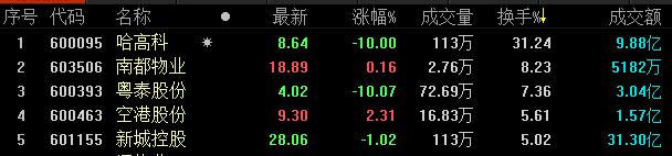 地产股收盘丨A股三大股指均小幅收跌-中国网地产