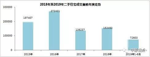 今年北京二手房成交量创5年来同期新低 价格结构性波动-中国网地产