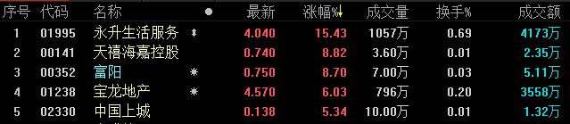 《亚博》地产股收盘丨恒生指数微涨0.31% 收报28204.69点-市场-首页-中国网地产