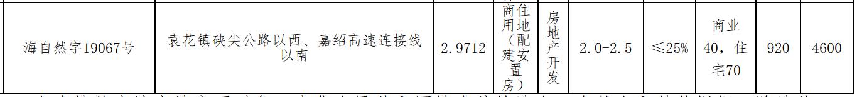 海宁金沃实业7800万元竞得嘉兴市一宗商住用地 溢价率69.57%-中国网地产