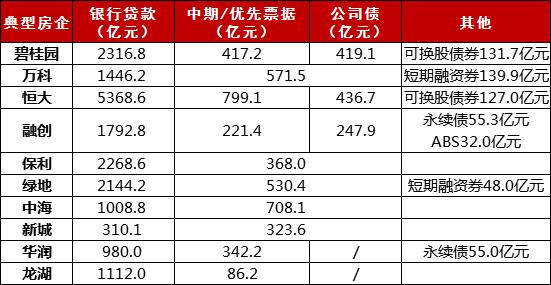 深焦融资 典型房企的融资环境与近况②-中国网地产