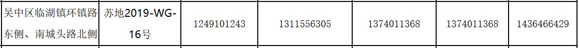 融信11.28亿元摘得苏州市一宗住宅用地 楼面价7044元/㎡-中国网地产
