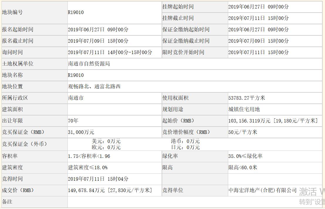 中海宏洋14.97亿元再次竞得江苏南通一宗住宅用地 溢价率45.10%。-中国网地产