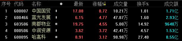 《亚博》地产股收盘丨A股三大股指涨跌各现 两市合计成交3484.68亿元-市场-首页-中国网地产