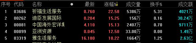地产股收盘丨恒生指数收报28431.80点 物业板块领涨-中国网地产