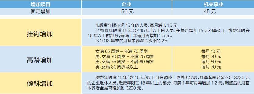 天津:退休人员基本养老金上调方案发布-中国网地产