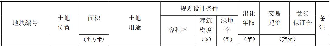 华润置地底价23.18亿元竞得昆明市官渡区两宗宅地-中国网地产