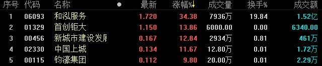《亚博》地产股收盘丨港股恒生指数收盘涨0.14% 收报28471.62点-市场-首页-中国网地产