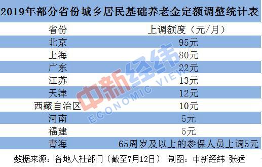 《亚博》23省份上调养老金 多省份7月底前完成发放-市场-首页-中国网地产