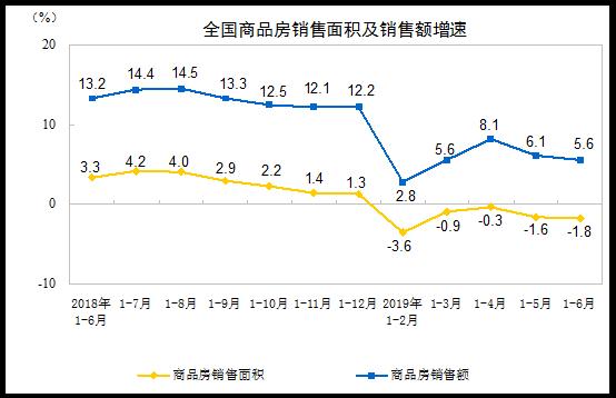 統計局:前6月商品房銷售面積75786萬平方米 同比下降1.8%-中國網地産