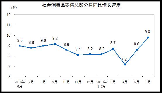 《亚博》统计局:2019年上半年社会消费品零售总额增长8.4%-市场-首页-中国网地产