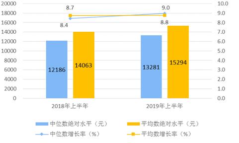 《亚博》统计局:2019年上半年人均可支配收入15294元 同比增长8.8%-市场-首页-中国网地产