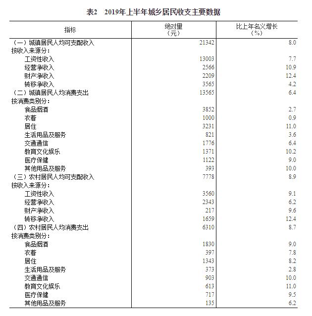 統計局:2019年上半年每人平均可支配收入15294元 同比增長8.8%-中國網地産