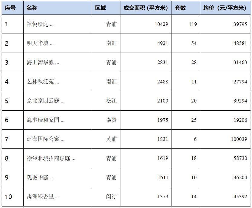 上海楼市供应大增 上周成交持续下滑-中国网地产