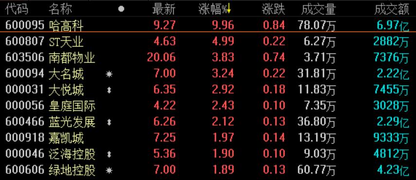 《亚博》地产股收盘丨三大股指全线探底回升 深成指收涨1.04%-市场-首页-中国网地产