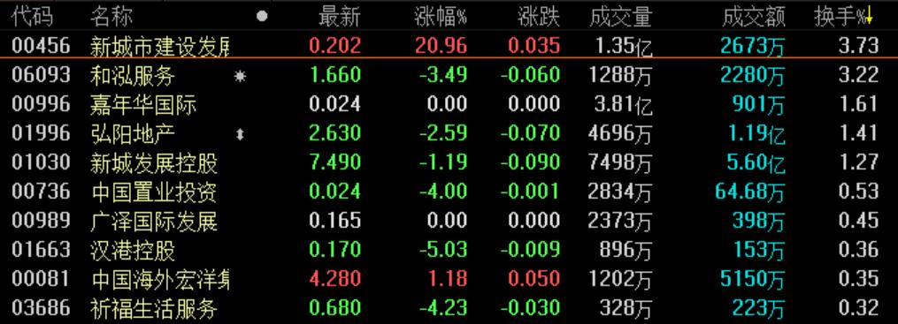 地产股收盘丨恒指早盘低开 探底回升后收涨0.29%-中国网地产