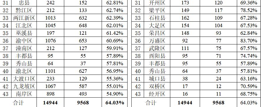 """重慶通報建設領域職業資格""""挂證""""已整改9568人-中國網地産"""