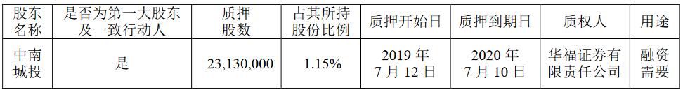 中南建设:中南城投质押股份2313万股 占其所持比例1.15%-中国网地产