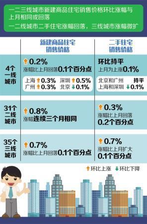 70个大中城市:六月份商品房售价涨幅稳中有降-中国网地产
