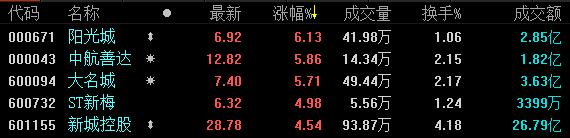 《亚博》地产股收盘 | 沪指窄幅震荡收跌0.16% 新城控股日成交近27亿元-市场-首页-中国网地产