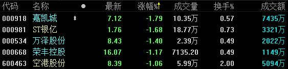 地产股收盘   沪指窄幅震荡收跌0.16% 新城控股日成交近27亿元-中国网地产