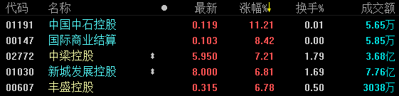 《亞博》地產股收盤 | 恒指縮量收漲0.23% 中梁控股首日漲7.21%-市場-首頁-中國網地產