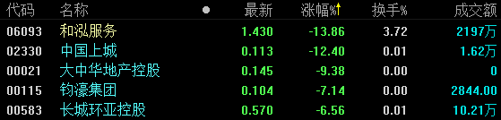 地产股收盘 | 恒指缩量收涨0.23% 中梁控股首日涨7.21%-中国网地产