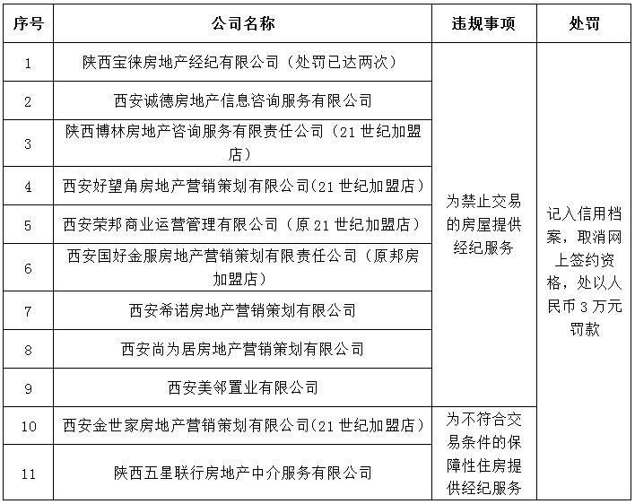 存严重违规和不规范经营行为 西安24家房产中介被点名-中国网地产