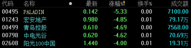地产股收盘 | 港股市场小幅下挫 新城系持续反弹-中国网地产