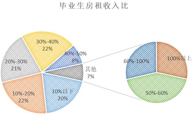 近四成毕业生超30%薪水用来租房 回家还是坚守?-中国网地产