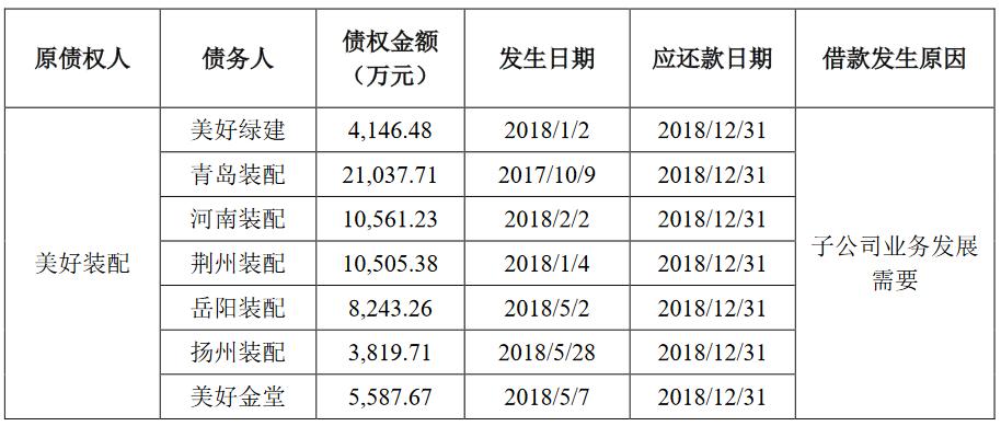 美好置业:为子公司债务重组提供担保 债务作价6.38亿元-中国网地产