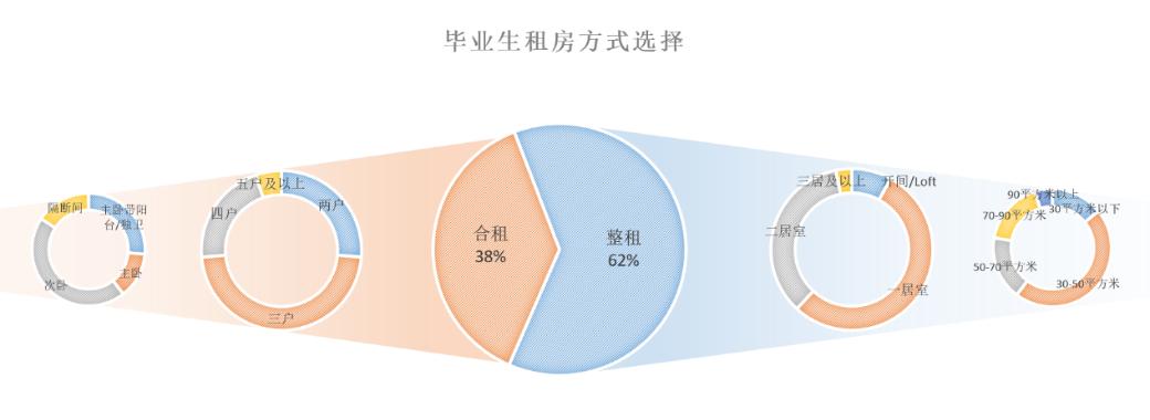 2019应届毕业生近半月薪不足五千 仅一成租住长租公寓-中国网地产