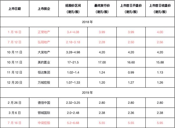目标价为9.70港元  海通国际认为中梁控股收入确定性强-中国网地产