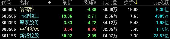 地产股收盘 | 两市超3100只个股下跌 哈高科4.68%领跌-中国网地产