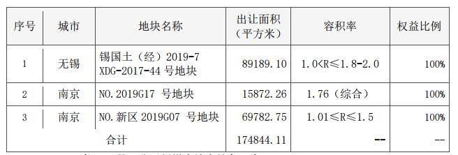 栖霞建设:2019年第二季度商品房合同销售金额12.06亿元-中国网地产