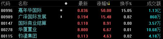 《亚博》地产股收盘 | 恒指跌0.46% 嘉年华国际涨幅高达50%-市场-首页-中国网地产