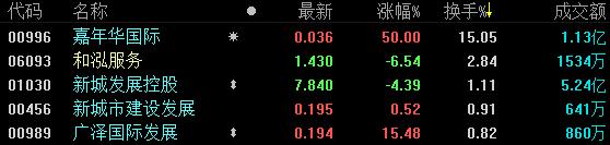 地产股收盘 | 恒指跌0.46% 嘉年华国际涨幅高达50%-中国网地产