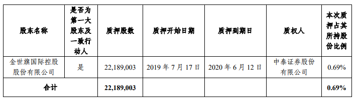 中天金融:控股股东质押2218.9万股公司股份-中国网地产