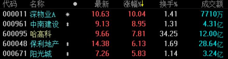 《立博体育》地产股收盘 | 沪指收涨0.79% 深物业A涨停-市场-首页-中国网地产