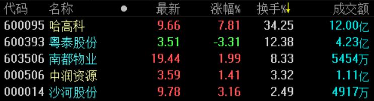 地产股收盘 | 沪指收涨0.79% 深物业A涨停-中国网地产