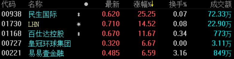 《亞博》地產股收盤 | 恒指收漲1.07% 板塊全線飄紅-市場-首頁-中國網地產