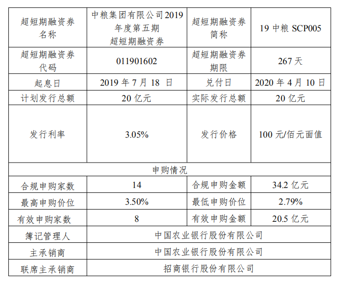 中粮集团:20亿元超短期融资券完成发行 利率3.05%-中国网地产