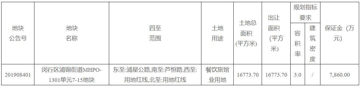 华润置地4.95亿元竞得上海一宗餐饮旅馆业用地 溢价率26%-中国网地产