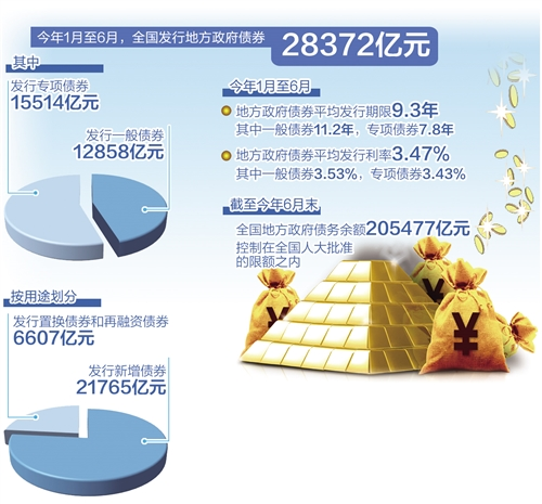 《亚博》地方债成稳投资重要引擎-市场-首页-中国网地产