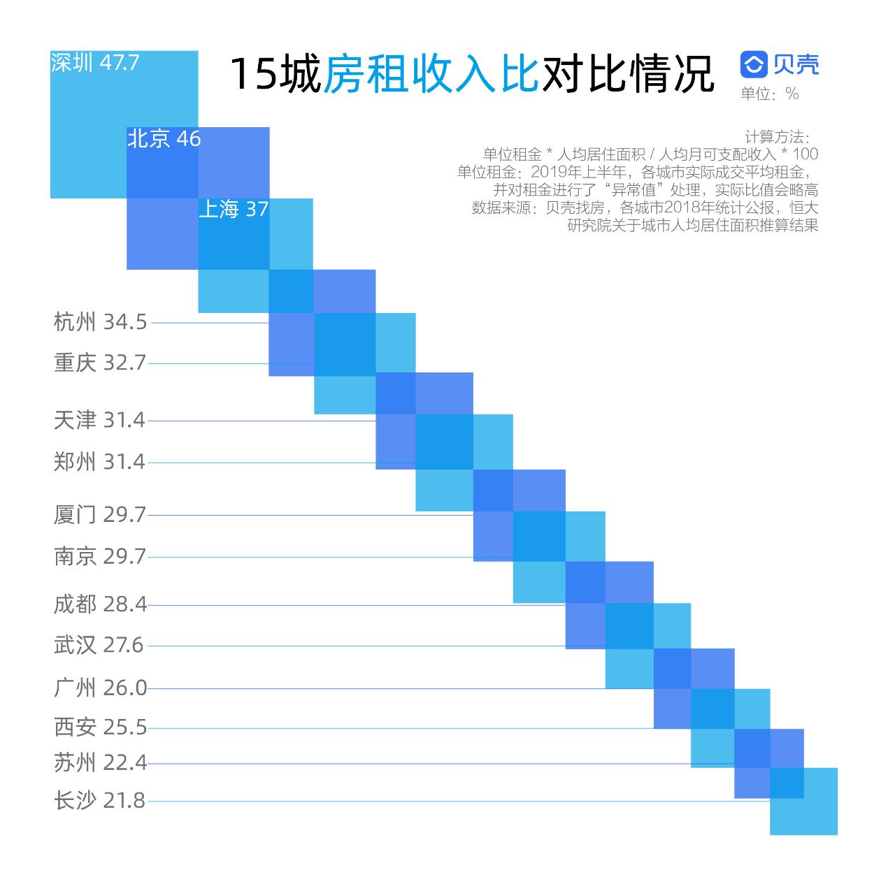 机构:无论租房还是买房,你关心的都在这份报告里-中国网地产