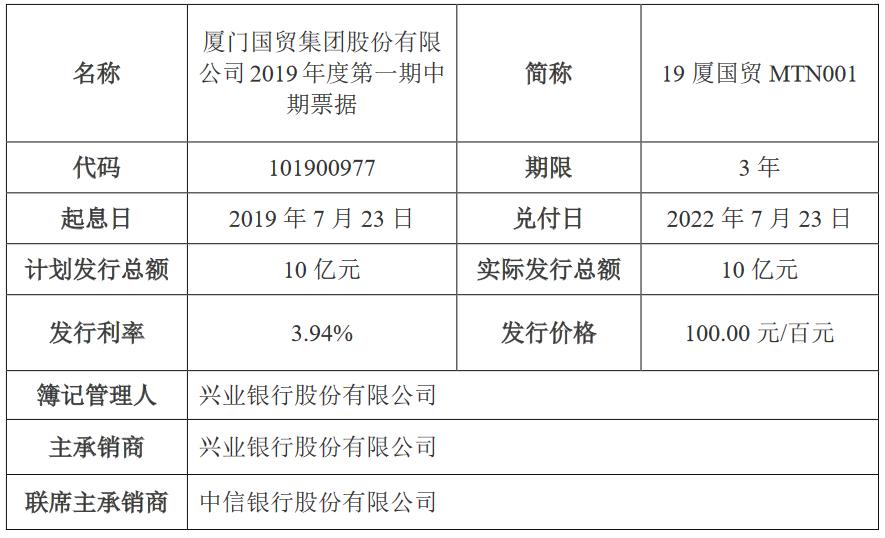 厦门国贸:成功发行10亿元中期票据 发行利率3.94%-中国网地产
