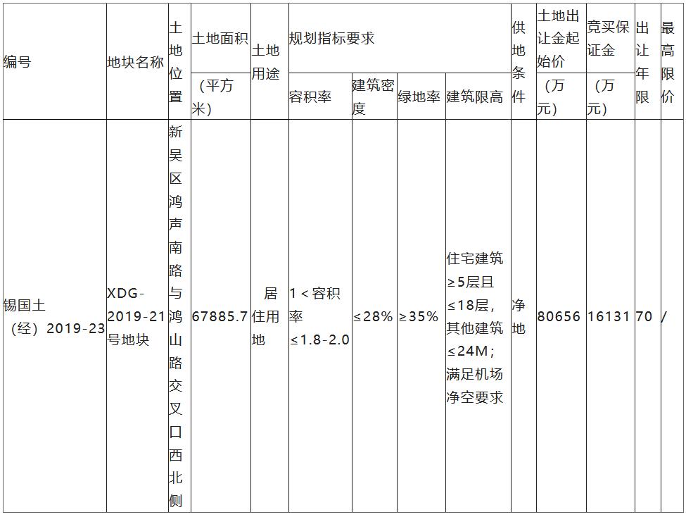 金融街8.85亿元竞得江苏无锡一宗住宅用地 溢价率9.67%-中国网地产