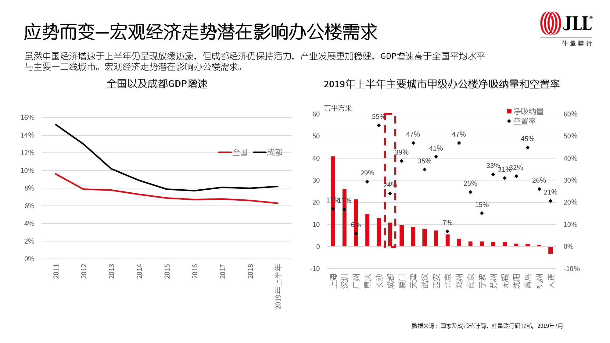 仲量联行 | 新经济、高技术产业支撑经济增长,成都办公楼市场应势而变-中国网地产