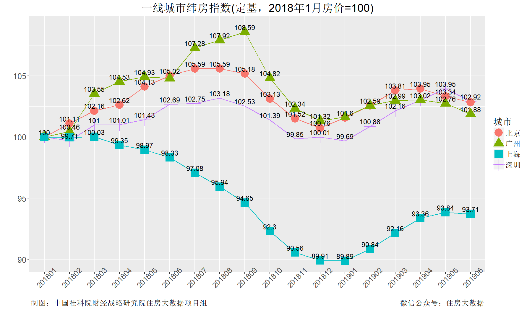 一线城市房价整体微跌 核心城市房价涨速连降3个月-中国网地产
